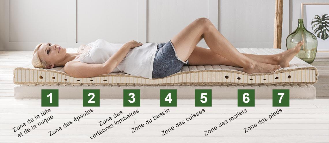 Système de couchage